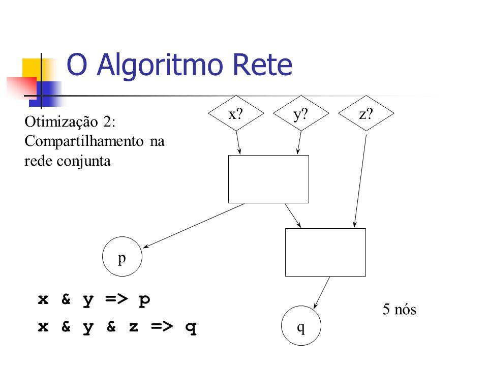 O Algoritmo Rete x & y => p x & y & z => q x y z
