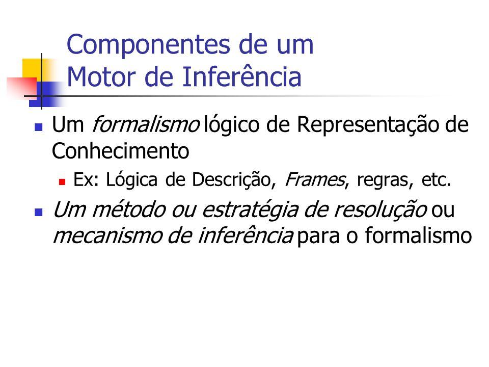 Componentes de um Motor de Inferência