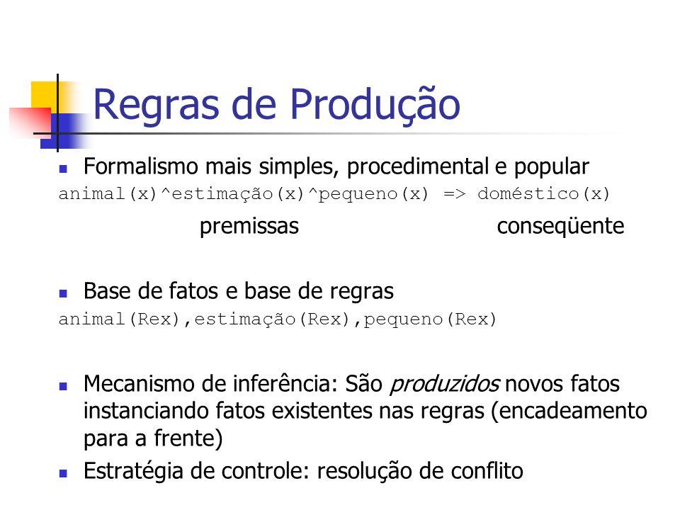 Regras de Produção Formalismo mais simples, procedimental e popular