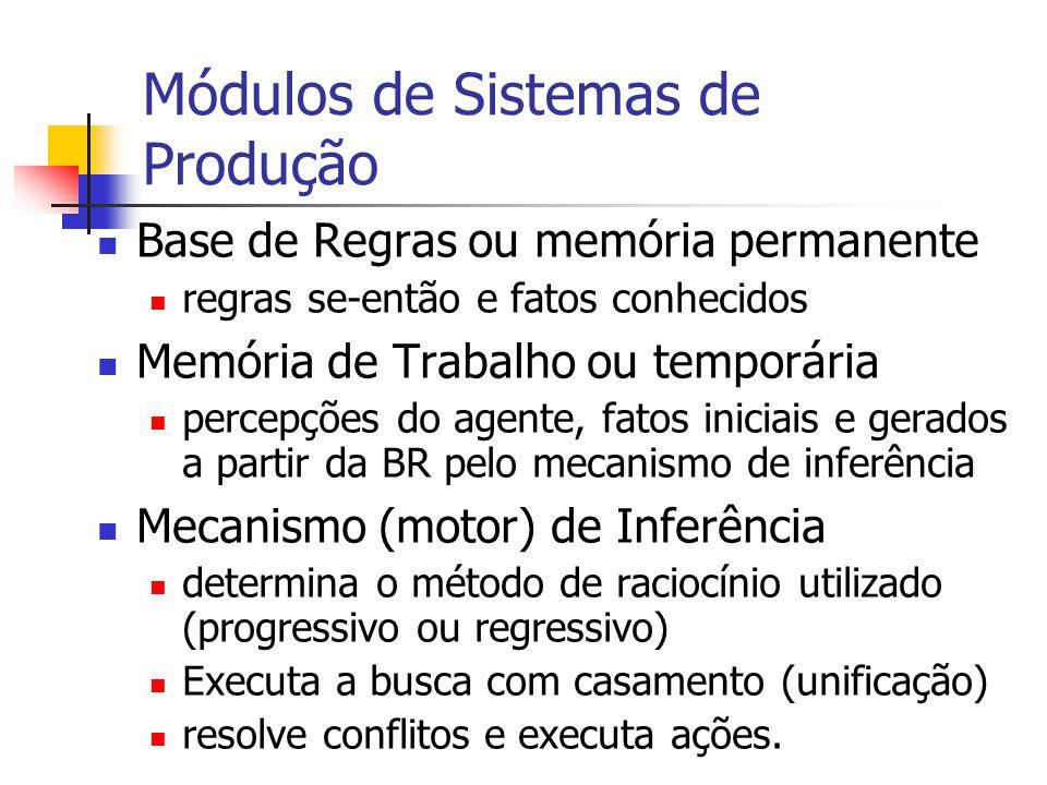 Módulos de Sistemas de Produção