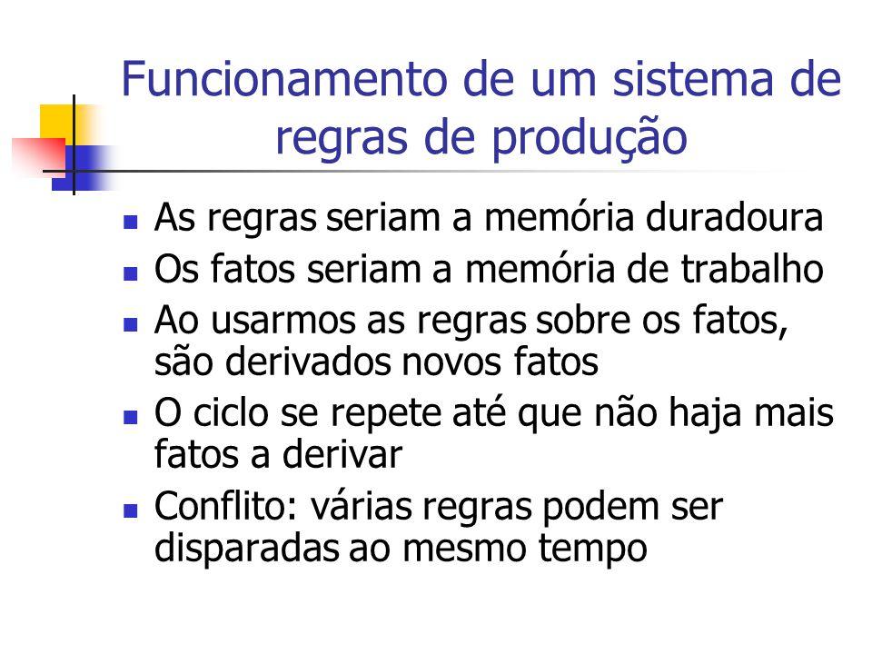 Funcionamento de um sistema de regras de produção