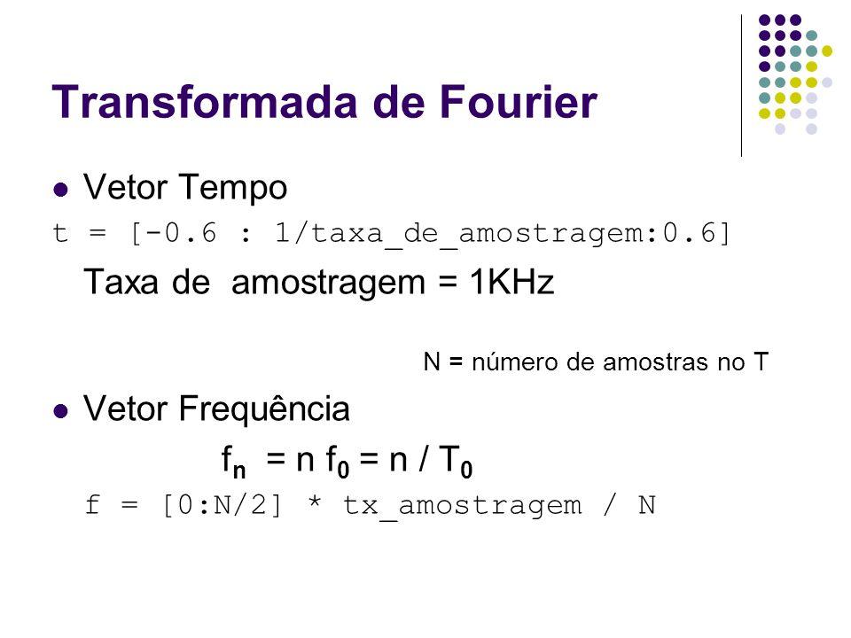 Transformada de Fourier
