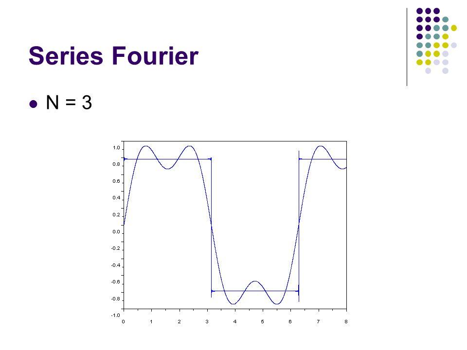 Series Fourier N = 3