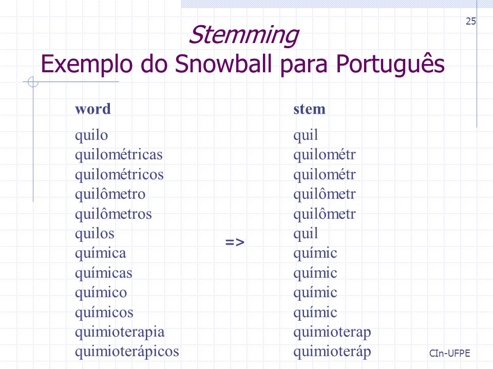Stemming Exemplo do Snowball para Português