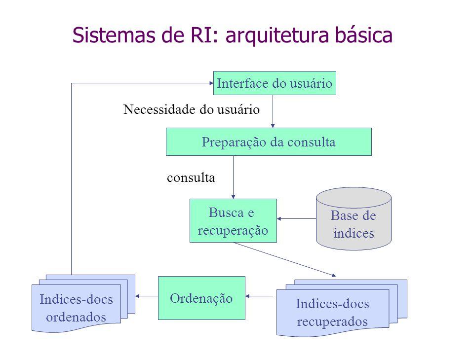 Sistemas de RI: arquitetura básica