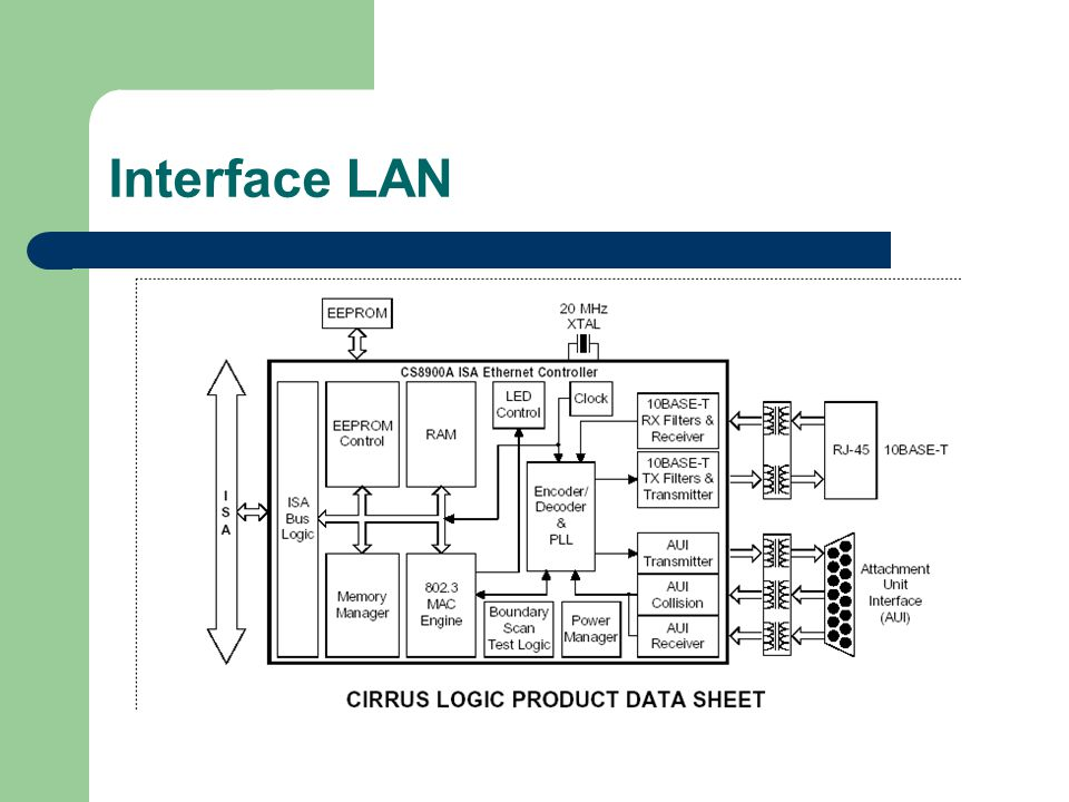 Interface LAN