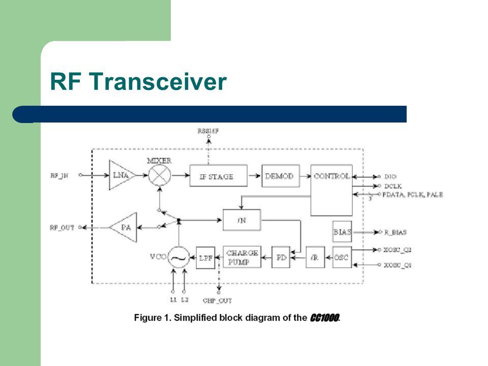 RF Transceiver