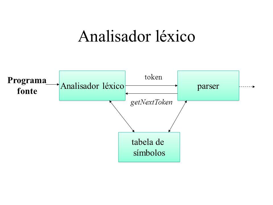 Analisador léxico Analisador léxico parser Programa fonte