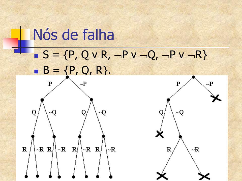 Nós de falha S = {P, Q v R, P v Q, P v R} B = {P, Q, R}.