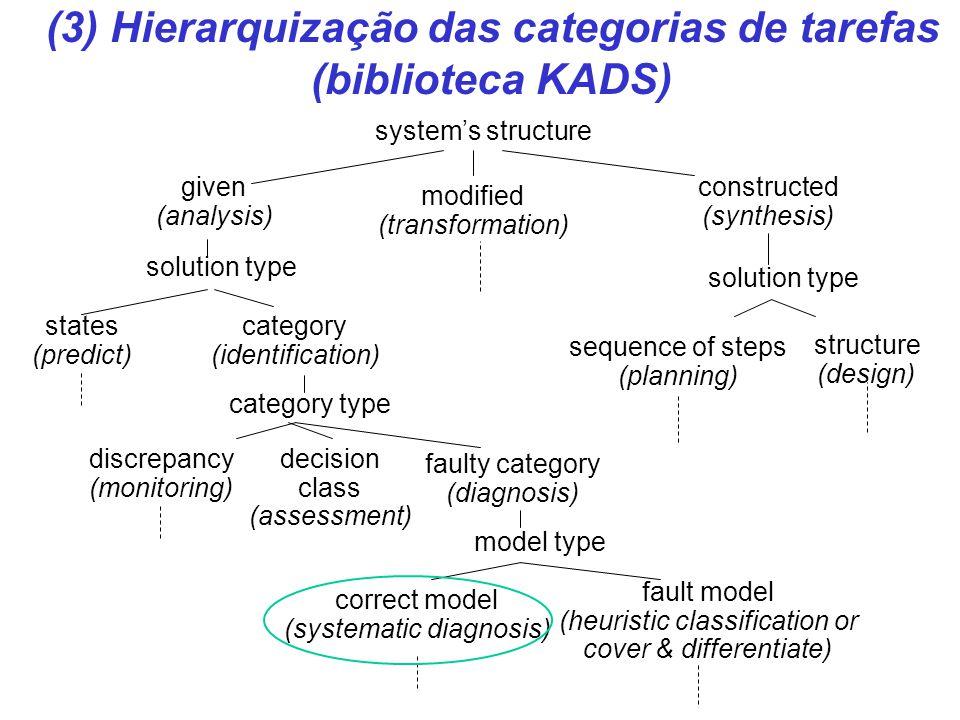 (3) Hierarquização das categorias de tarefas (biblioteca KADS)