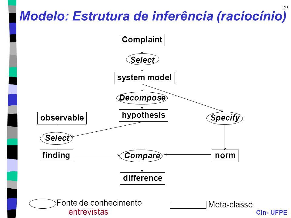 Modelo: Estrutura de inferência (raciocínio)