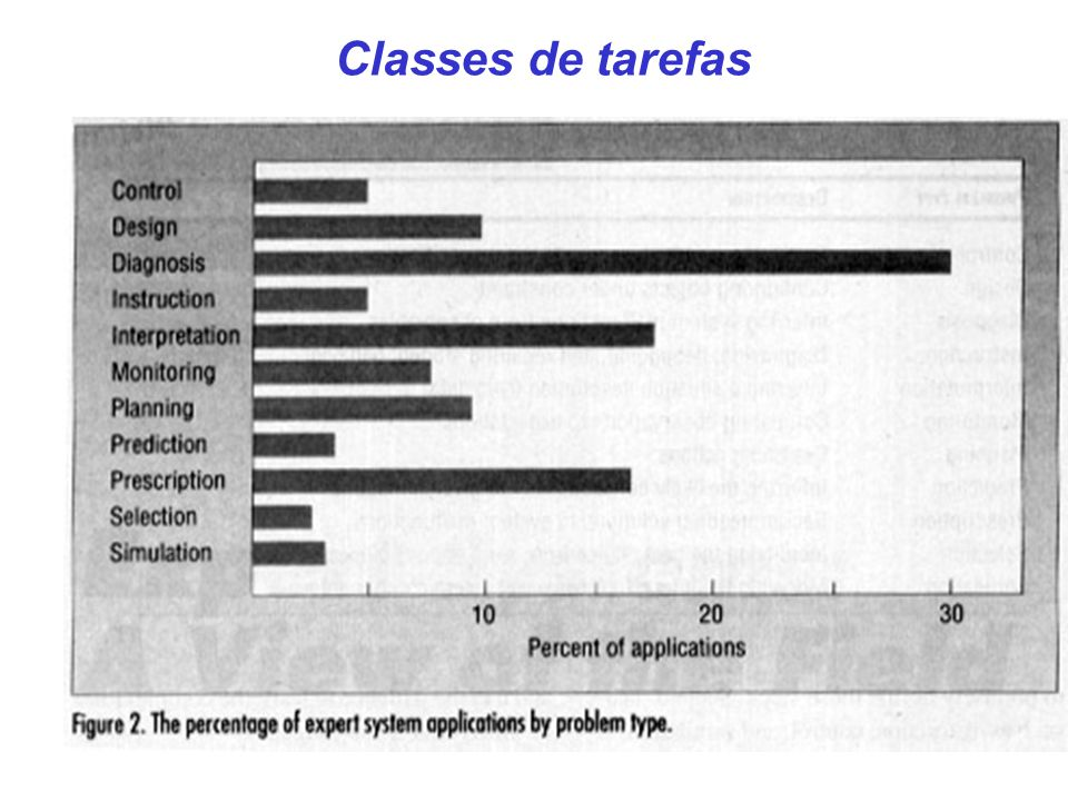 Classes de tarefas