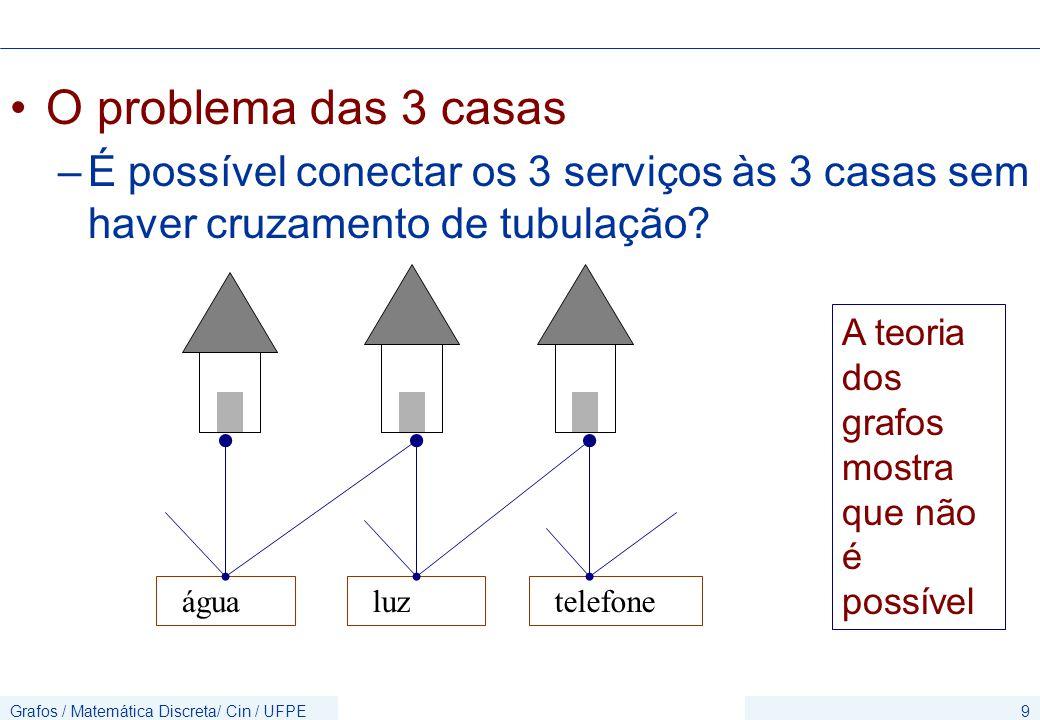 O problema das 3 casas É possível conectar os 3 serviços às 3 casas sem haver cruzamento de tubulação