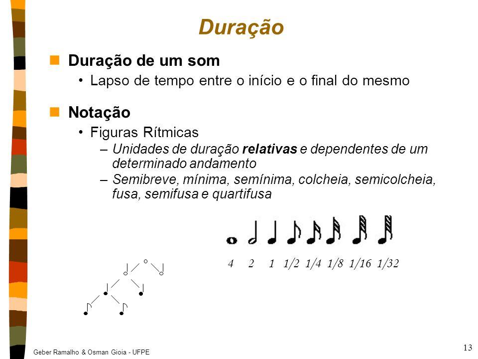 Duração Duração de um som Notação