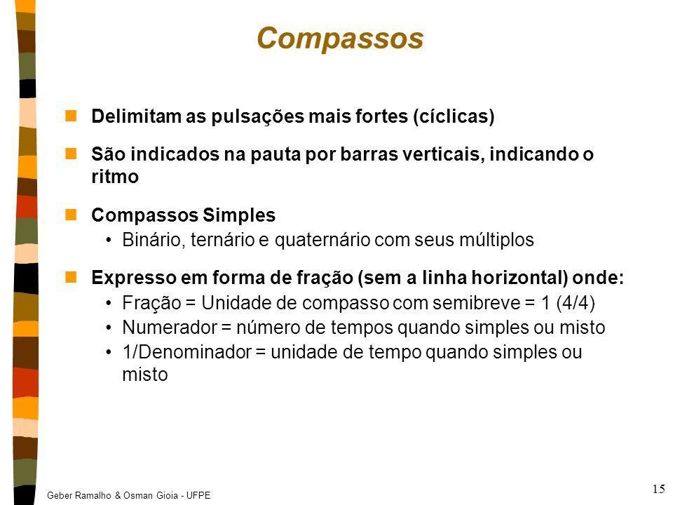 Compassos Delimitam as pulsações mais fortes (cíclicas)