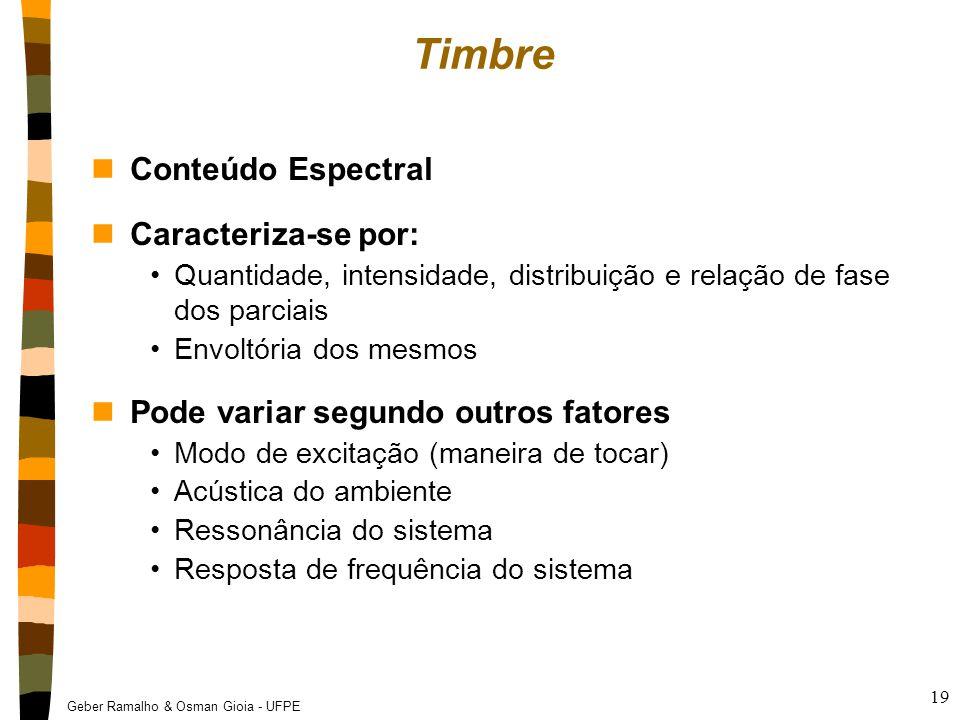 Timbre Conteúdo Espectral Caracteriza-se por:
