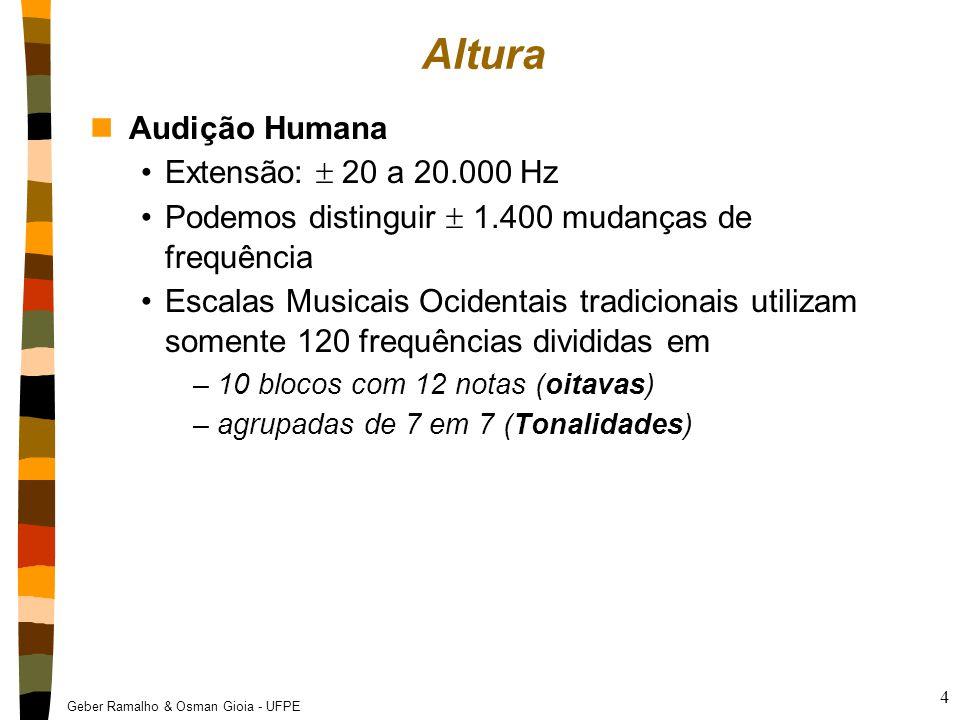 Altura Audição Humana Extensão:  20 a 20.000 Hz