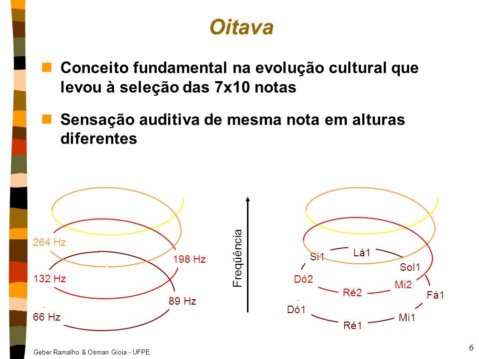 Oitava Conceito fundamental na evolução cultural que levou à seleção das 7x10 notas. Sensação auditiva de mesma nota em alturas diferentes.