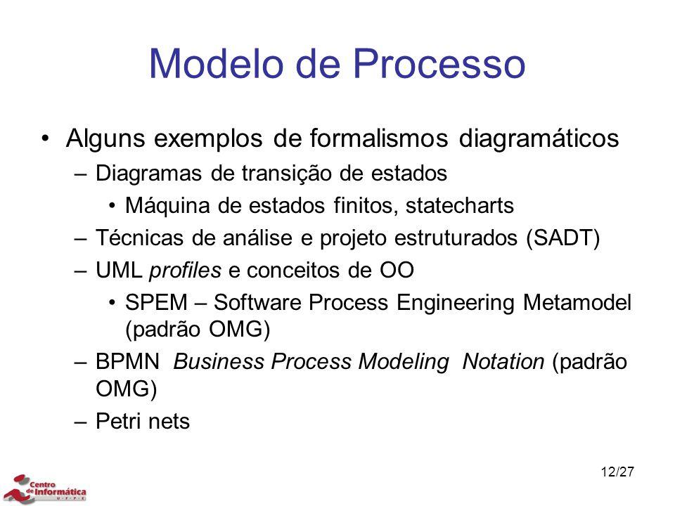 Modelo de Processo Alguns exemplos de formalismos diagramáticos