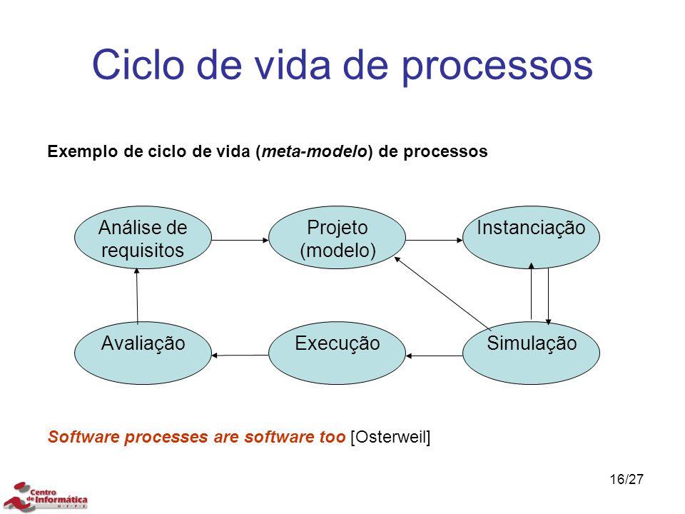 Ciclo de vida de processos