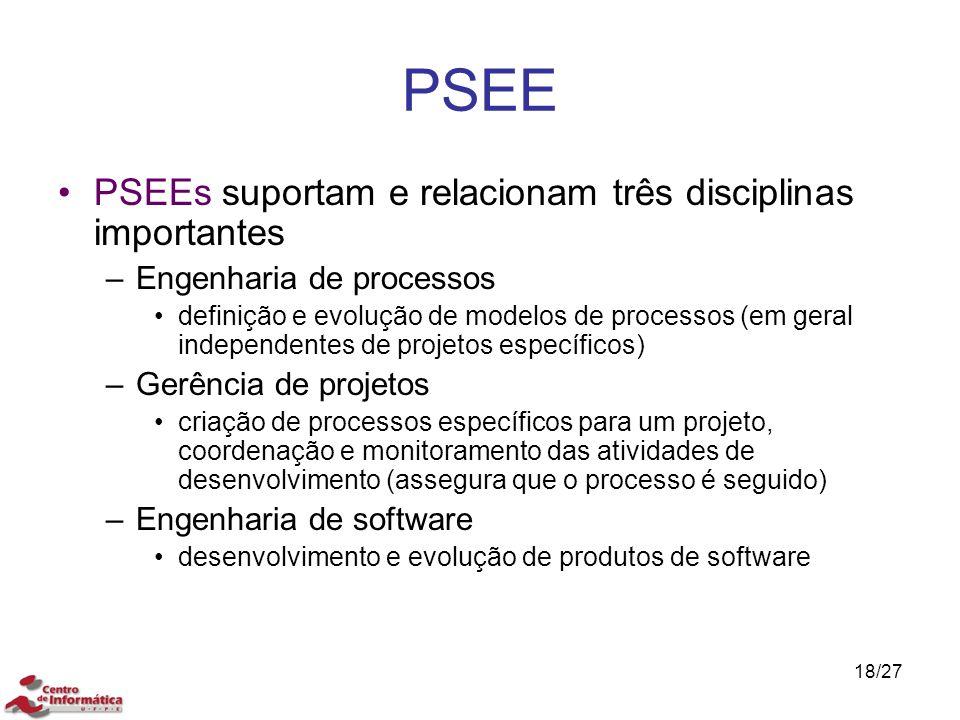 PSEE PSEEs suportam e relacionam três disciplinas importantes