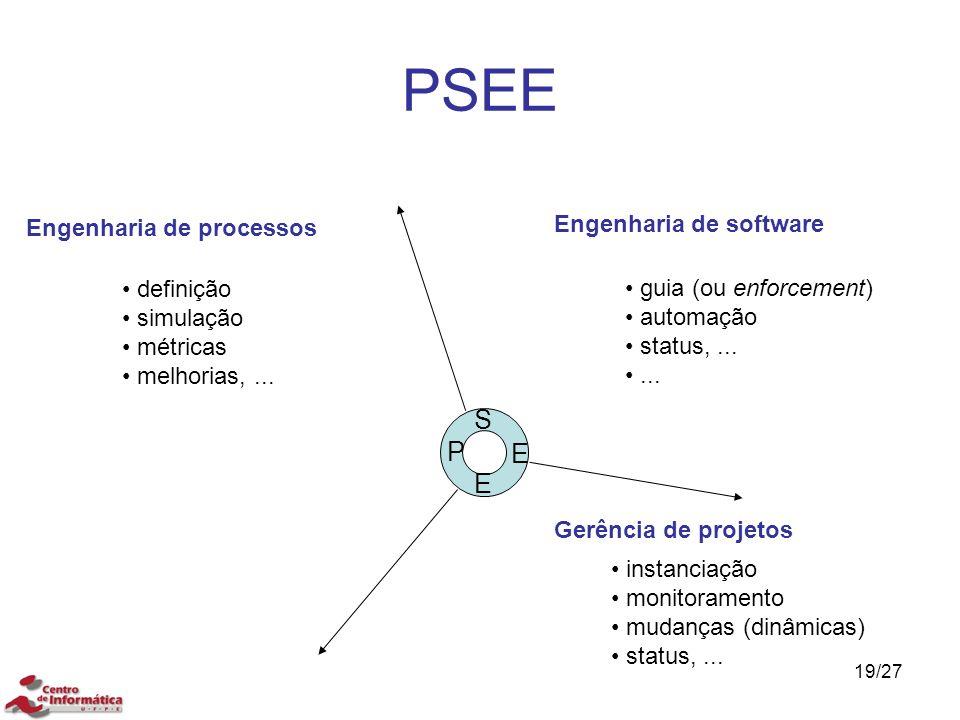 PSEE S P E E Engenharia de software Engenharia de processos definição