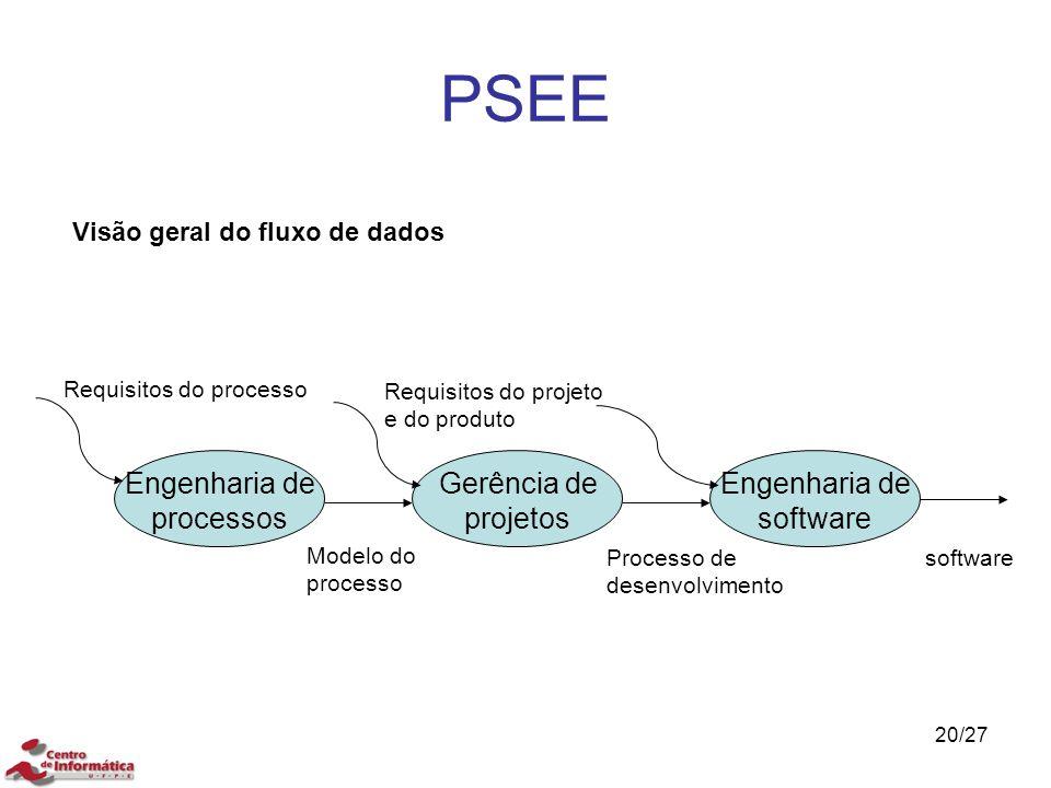 PSEE Engenharia de processos Gerência de projetos Engenharia de