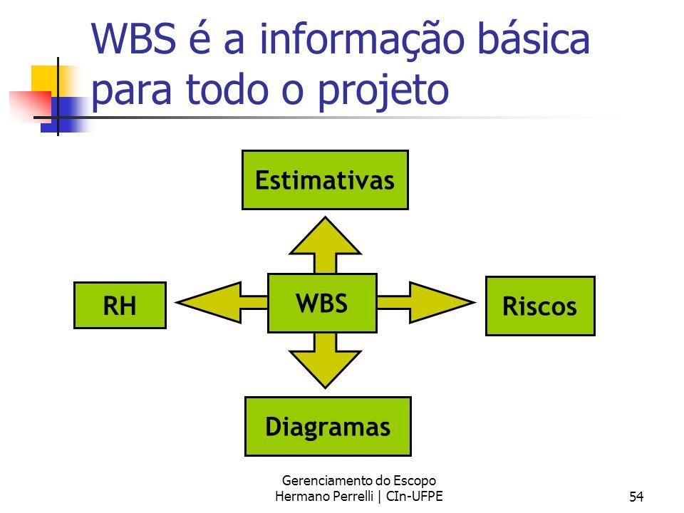 WBS é a informação básica para todo o projeto