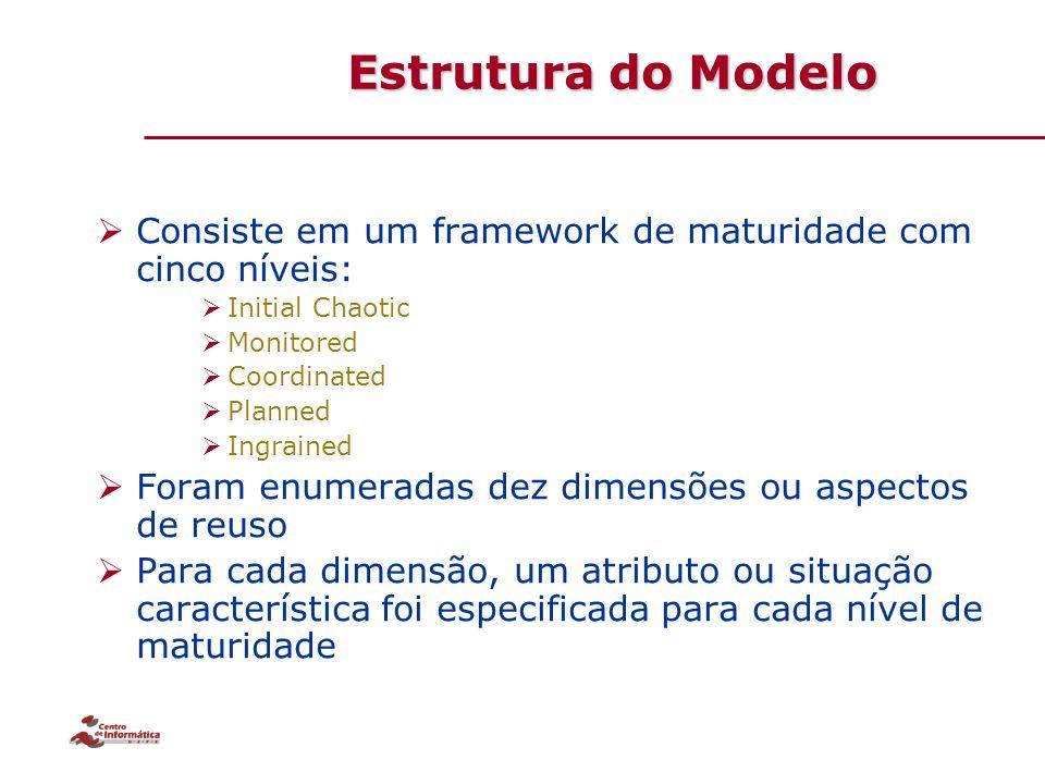 Estrutura do Modelo Consiste em um framework de maturidade com cinco níveis: Initial Chaotic. Monitored.