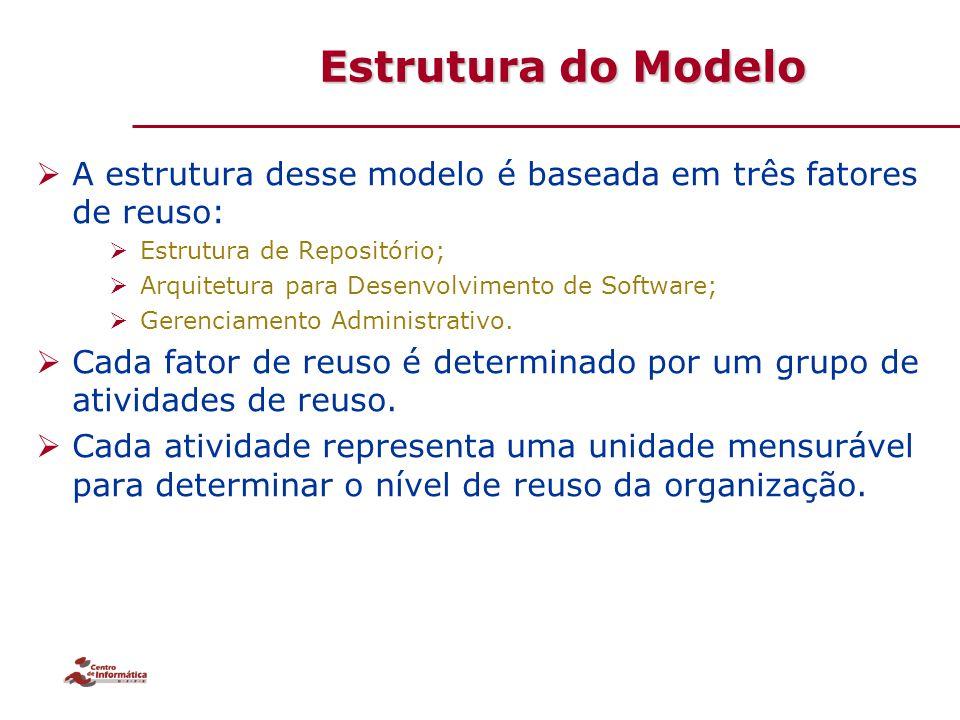 Estrutura do Modelo A estrutura desse modelo é baseada em três fatores de reuso: Estrutura de Repositório;