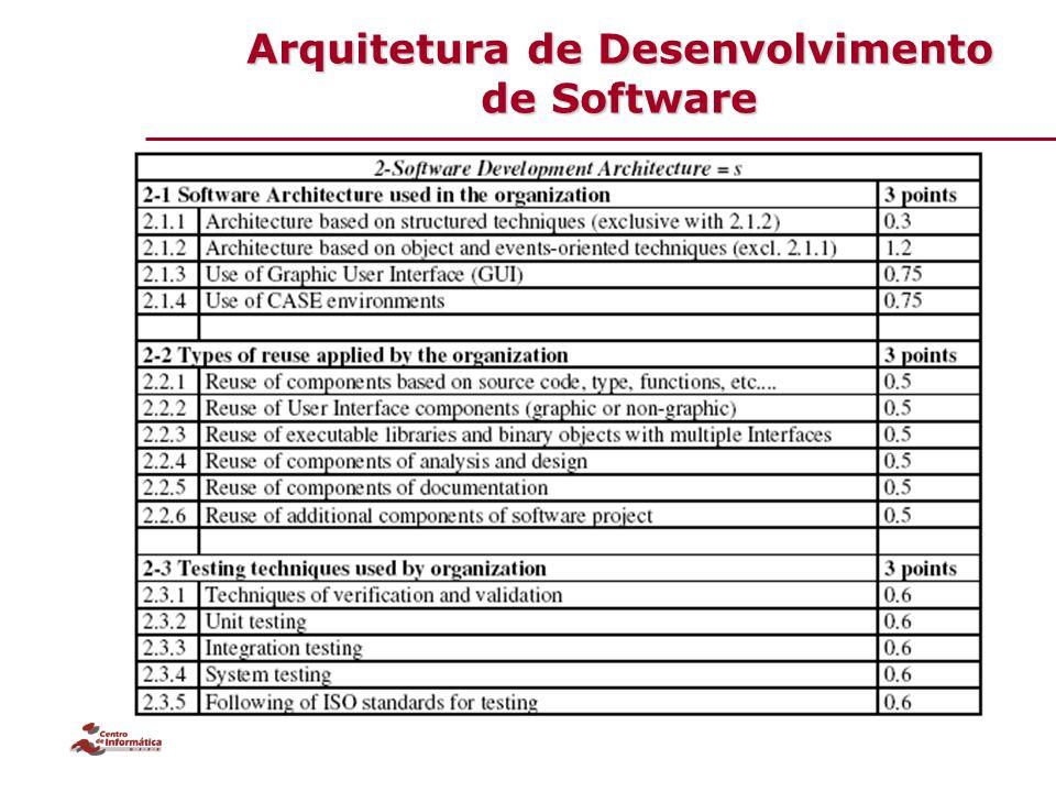Arquitetura de Desenvolvimento de Software