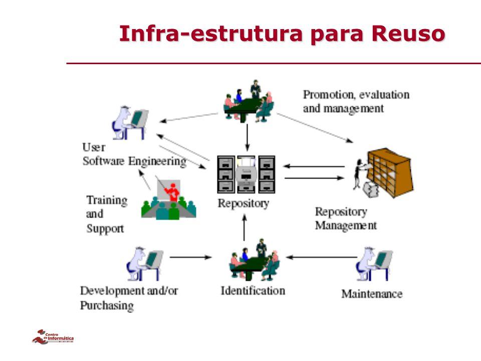Infra-estrutura para Reuso