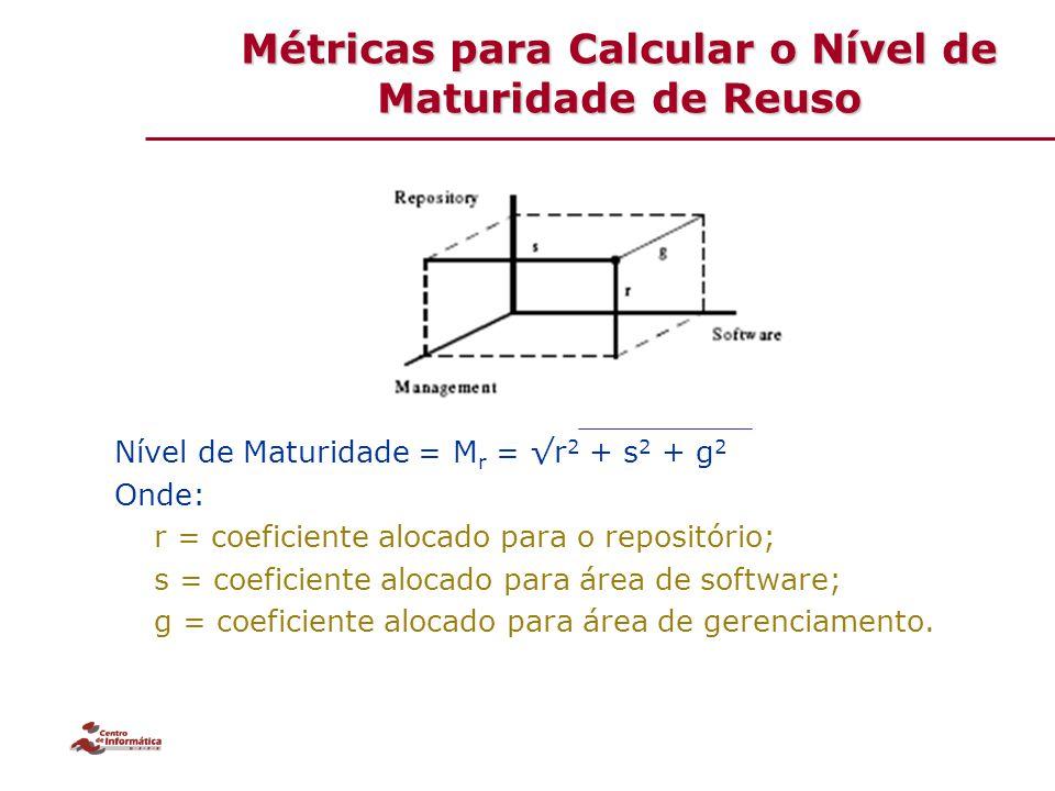 Métricas para Calcular o Nível de Maturidade de Reuso
