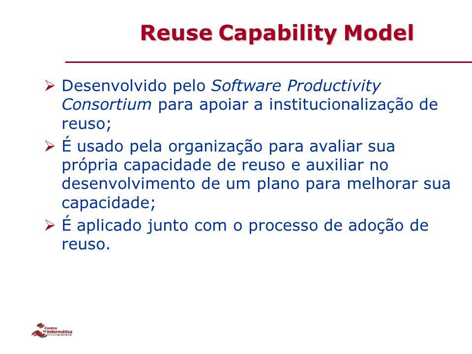 Reuse Capability Model
