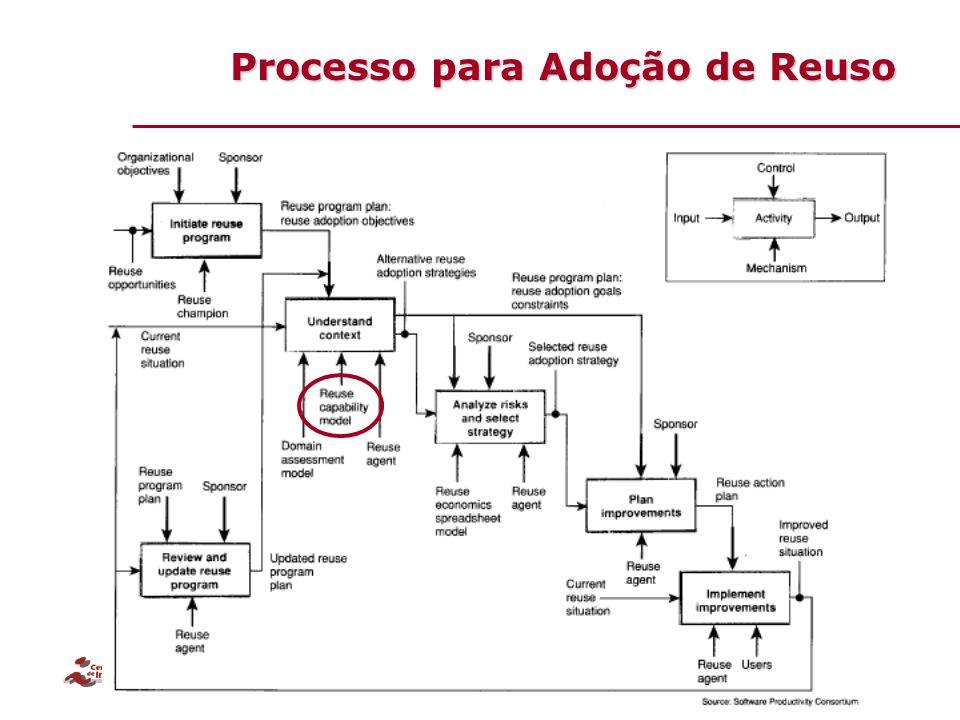 Processo para Adoção de Reuso