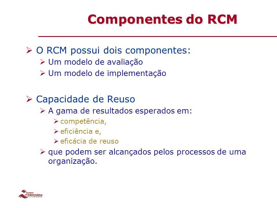 Componentes do RCM O RCM possui dois componentes: Capacidade de Reuso
