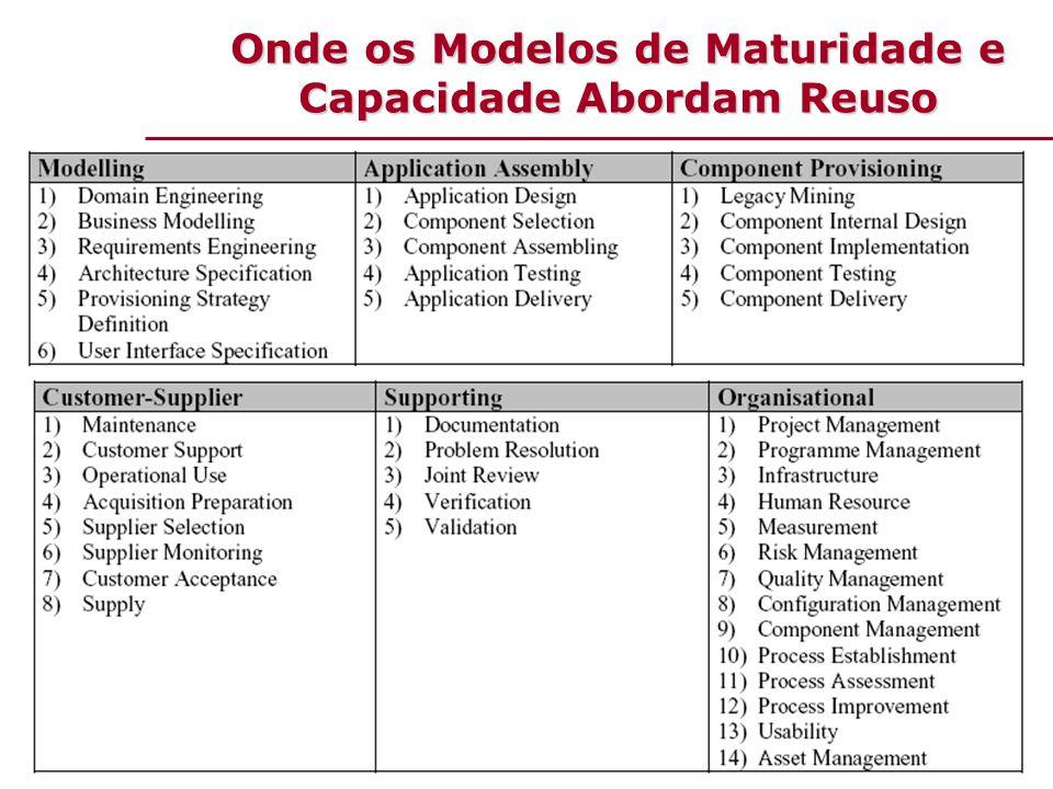 Onde os Modelos de Maturidade e Capacidade Abordam Reuso