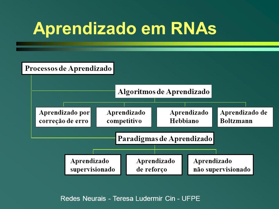 Aprendizado em RNAs Processos de Aprendizado Algoritmos de Aprendizado