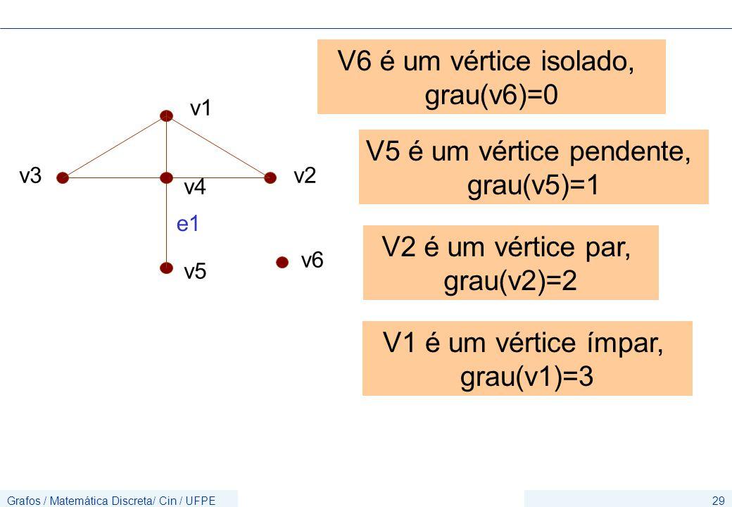 V6 é um vértice isolado, grau(v6)=0 V5 é um vértice pendente,