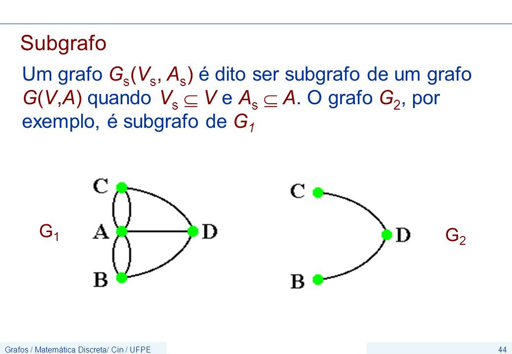 Subgrafo Um grafo Gs(Vs, As) é dito ser subgrafo de um grafo G(V,A) quando Vs  V e As  A. O grafo G2, por exemplo, é subgrafo de G1.