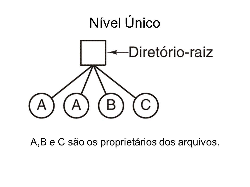Nível Único A,B e C são os proprietários dos arquivos. 37