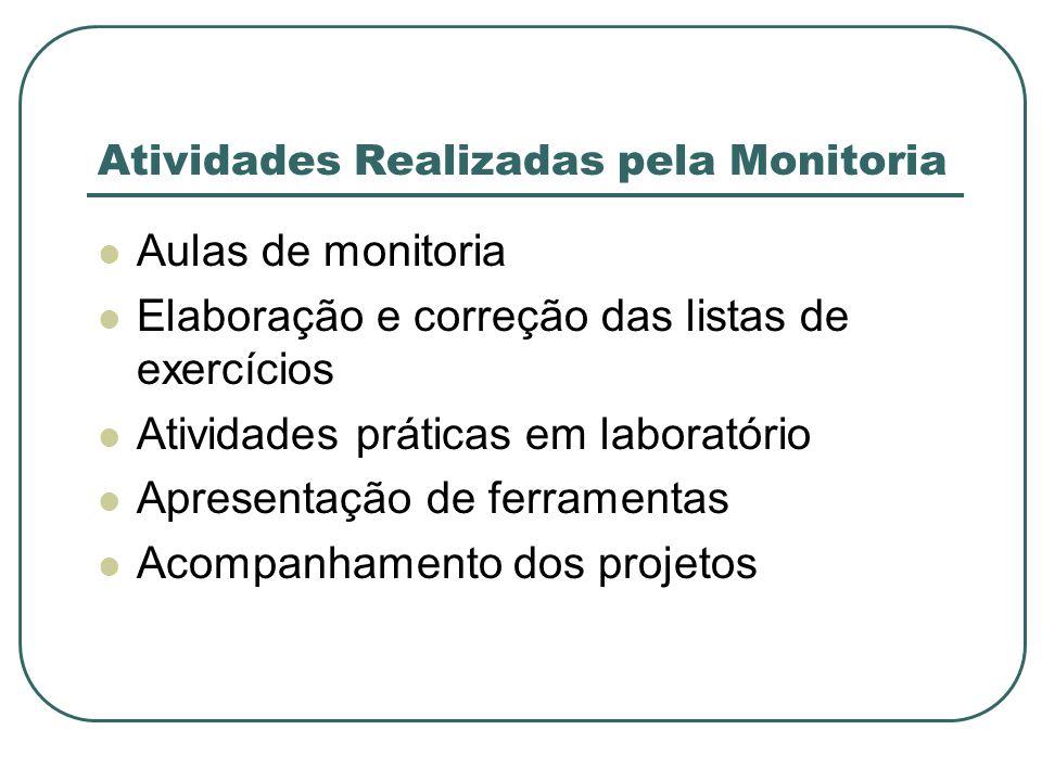 Atividades Realizadas pela Monitoria