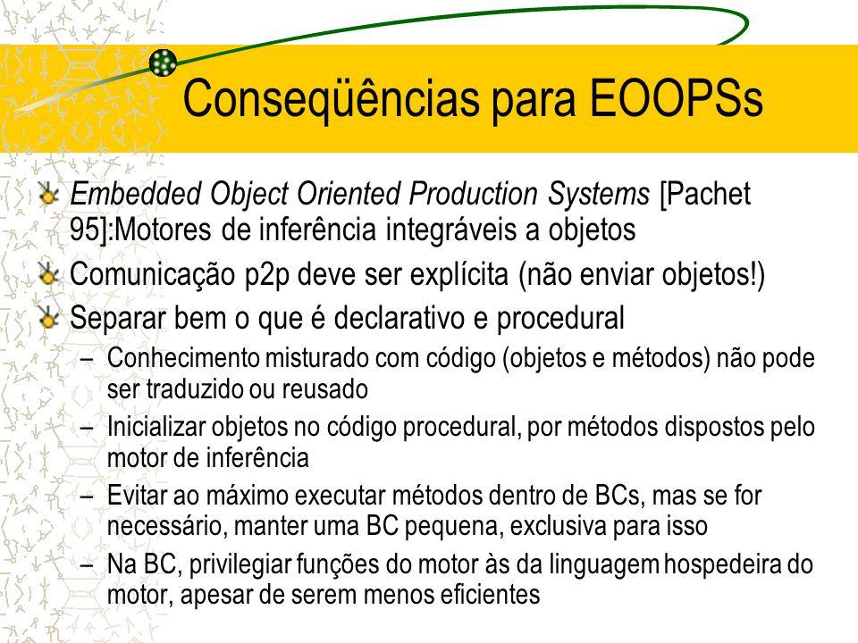 Conseqüências para EOOPSs
