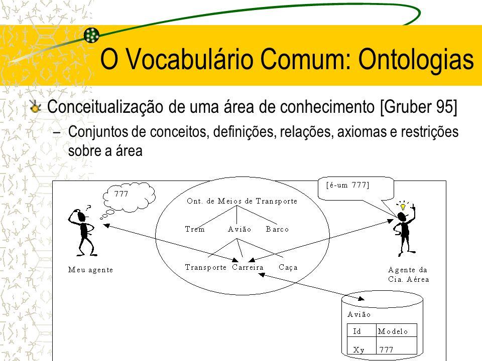 O Vocabulário Comum: Ontologias