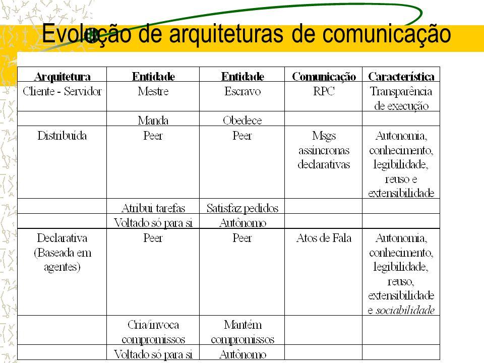 Evolução de arquiteturas de comunicação