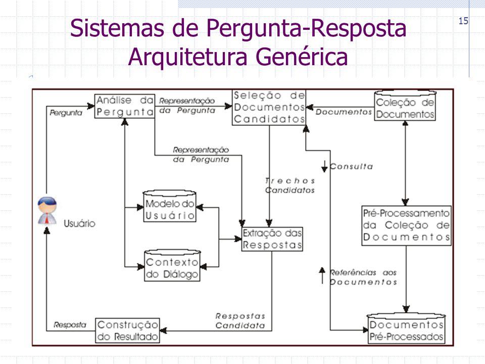Sistemas de Pergunta-Resposta Arquitetura Genérica