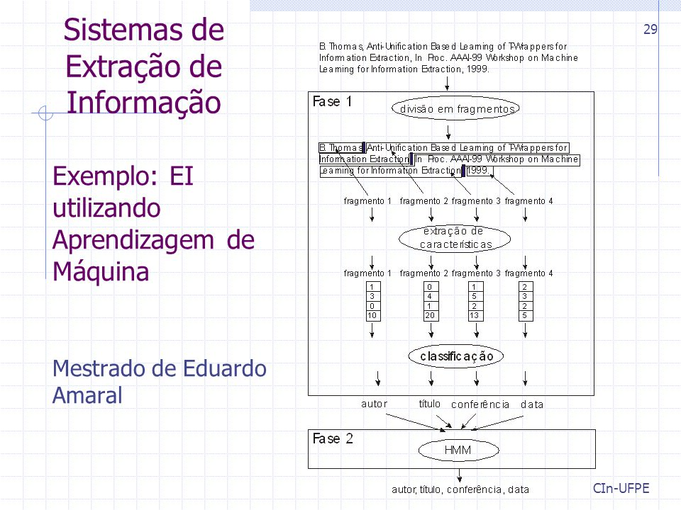 Sistemas de Extração de Informação