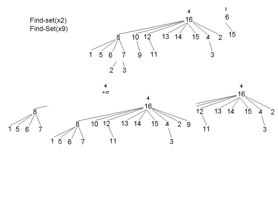 Find-set(x2) Find-Set(x9)