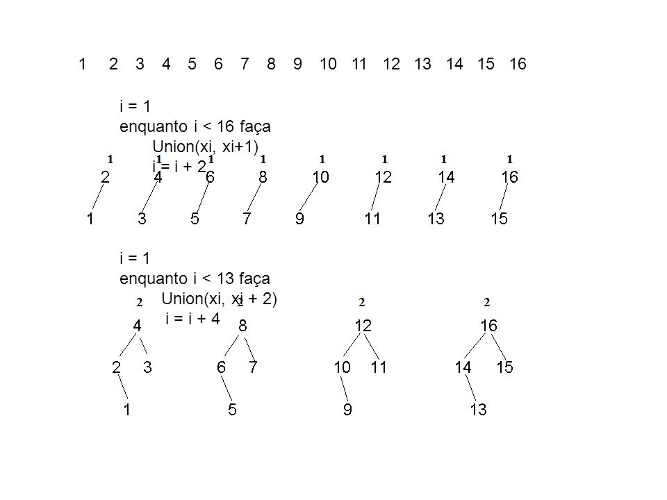 1 2. 3. 4. 5. 6. 7. 8. 9. 10. 11. 12. 13. 14. 15. 16. i = 1. enquanto i < 16 faça. Union(xi, xi+1)