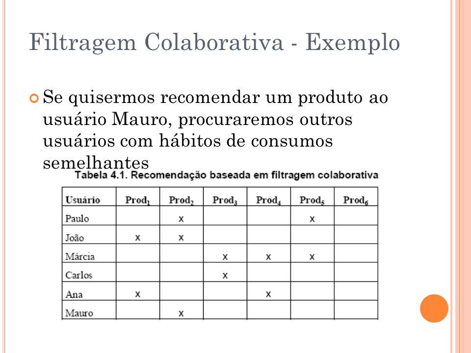 Filtragem Colaborativa - Exemplo